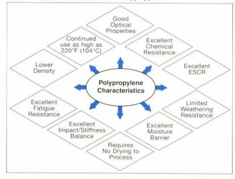 Polypropylene mechanical properties