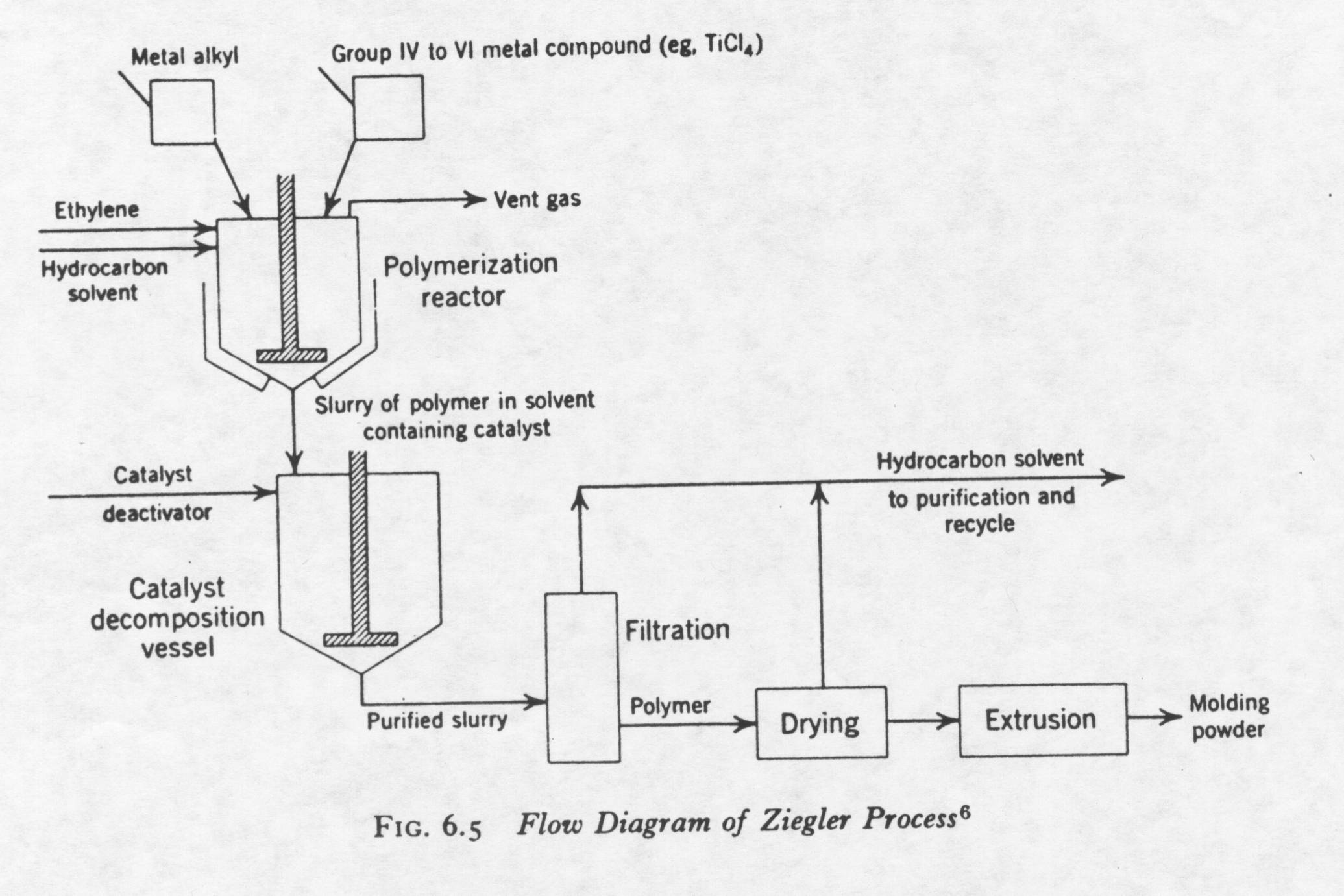 Ce435 Proj Process Flow Diagram Reaction Injection Moulding A Brief Description Of The Ziegler Will Be Explained In Following Paragraph First Organometallic Compound Ie Titanium Tetrachloride Is